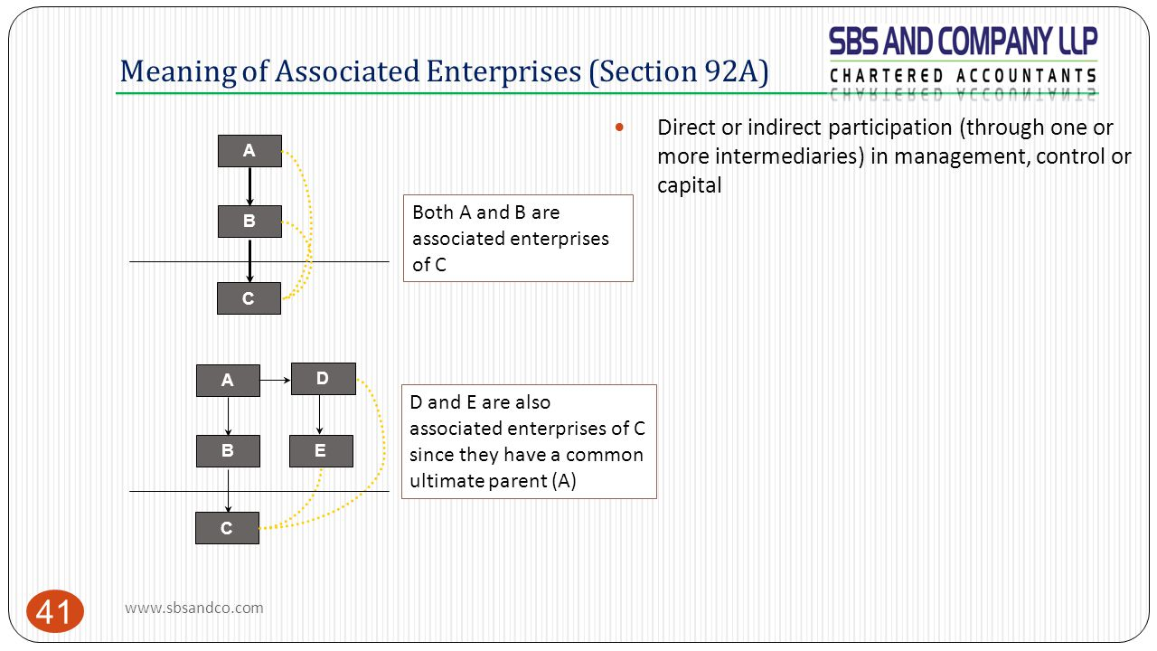 Meaning of Associated Enterprises (Section 92A) 41 A C B A C BE Both A and B are associated enterprises of C D and E are also associated enterprises o
