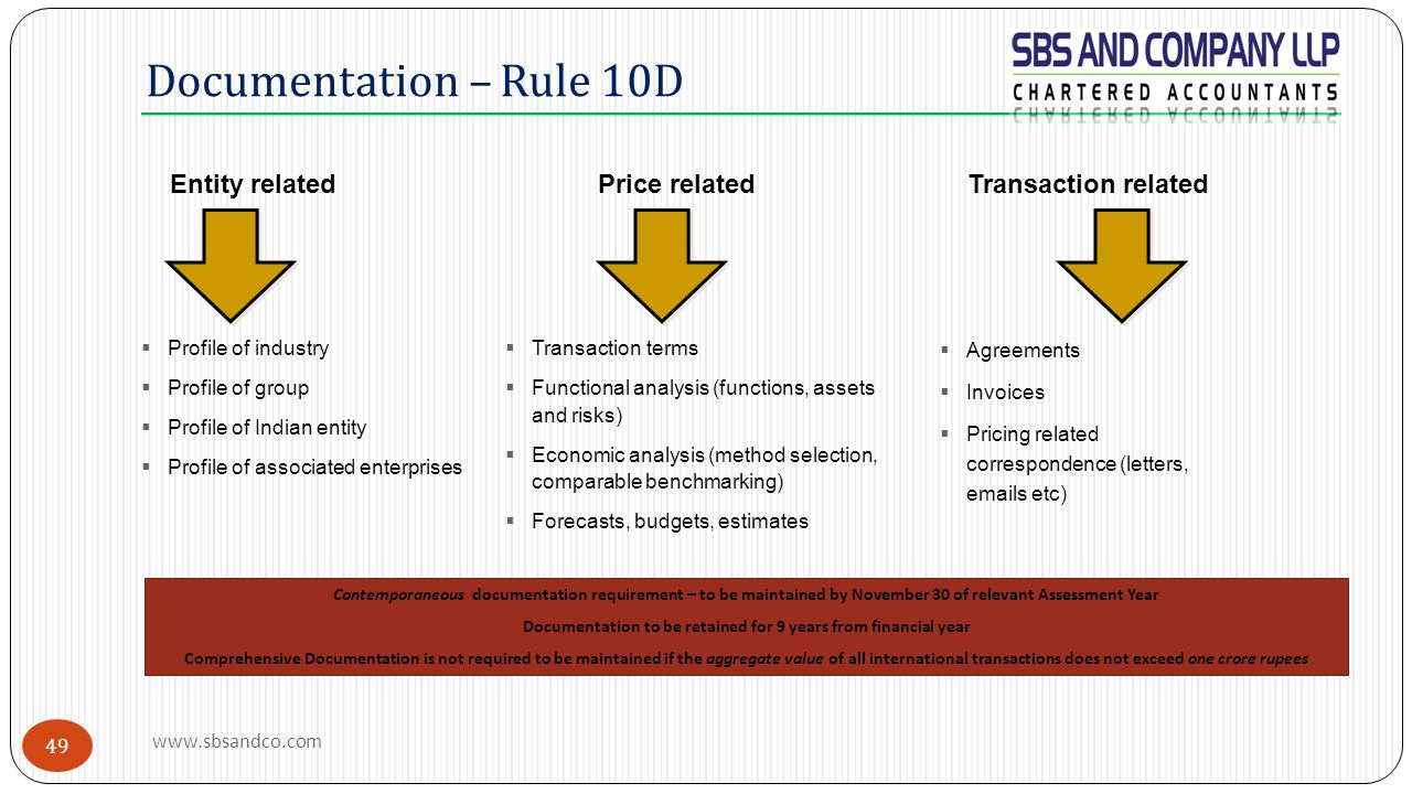 Documentation – Rule 10D Entity relatedPrice relatedTransaction related  Profile of industry  Profile of group  Profile of Indian entity  Profile