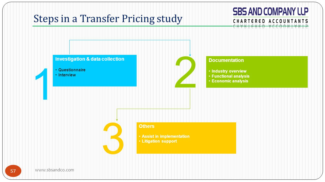 Steps in a Transfer Pricing study 1 Investigation & data collection Questionnaire Interview 2 Documentation Industry overview Functional analysis Econ
