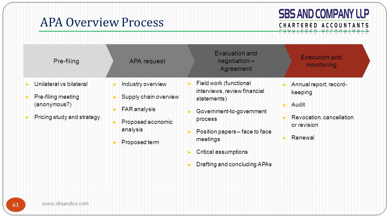 APA Overview Process ► Industry overview ► Supply chain overview ► FAR analysis ► Proposed economic analysis ► Proposed term ► Field work (functional