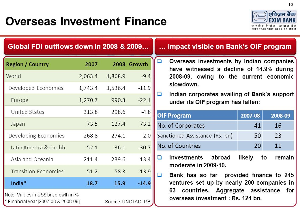 10  Overseas investments by Indian companies have witnessed a decline of 14.9% during 2008-09, owing to the current economic slowdown.