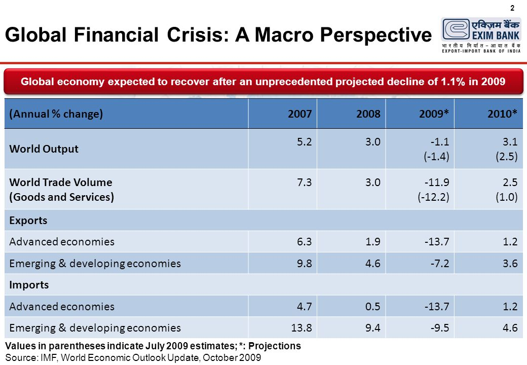 2 Global Financial Crisis: A Macro Perspective Values in parentheses indicate July 2009 estimates; *: Projections Source: IMF, World Economic Outlook Update, October 2009 Global economy expected to recover after an unprecedented projected decline of 1.1% in 2009 (Annual % change)200720082009*2010* World Output 5.23.0-1.1 (-1.4) 3.1 (2.5) World Trade Volume (Goods and Services) 7.33.0-11.9 (-12.2) 2.5 (1.0) Exports Advanced economies6.31.9-13.71.2 Emerging & developing economies9.84.6-7.23.6 Imports Advanced economies4.70.5-13.71.2 Emerging & developing economies13.89.4-9.54.6