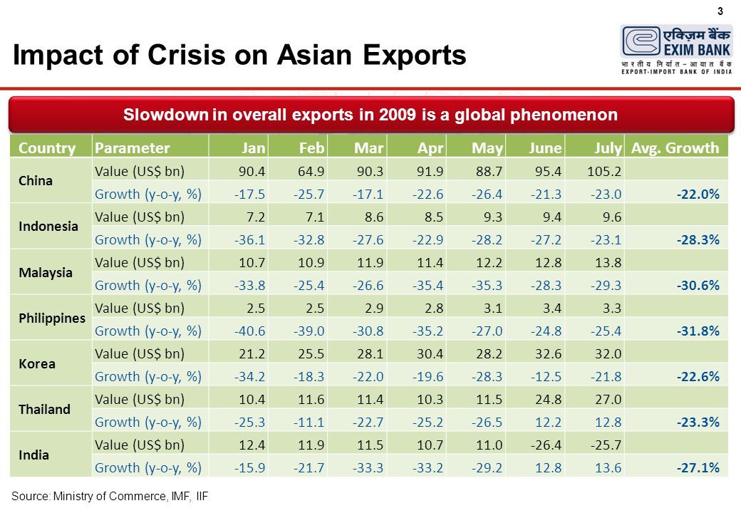 3 Impact of Crisis on Asian Exports Slowdown in overall exports in 2009 is a global phenomenon Source: Ministry of Commerce, IMF, IIF CountryParameterJanFebMarAprMayJuneJulyAvg.