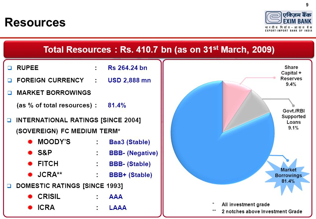 9  RUPEE : Rs 264.24 bn  FOREIGN CURRENCY:USD 2,888 mn  MARKET BORROWINGS (as % of total resources):81.4%  INTERNATIONAL RATINGS [SINCE 2004] (SOV