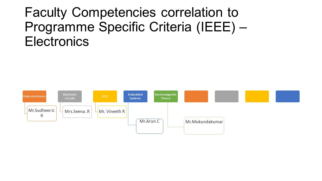Faculty Competencies correlation to Programme Specific Criteria (IEEE) – Electronics Opto electronics Mr.Sudheer.V. R Electronic circuits Mrs.Seena.R