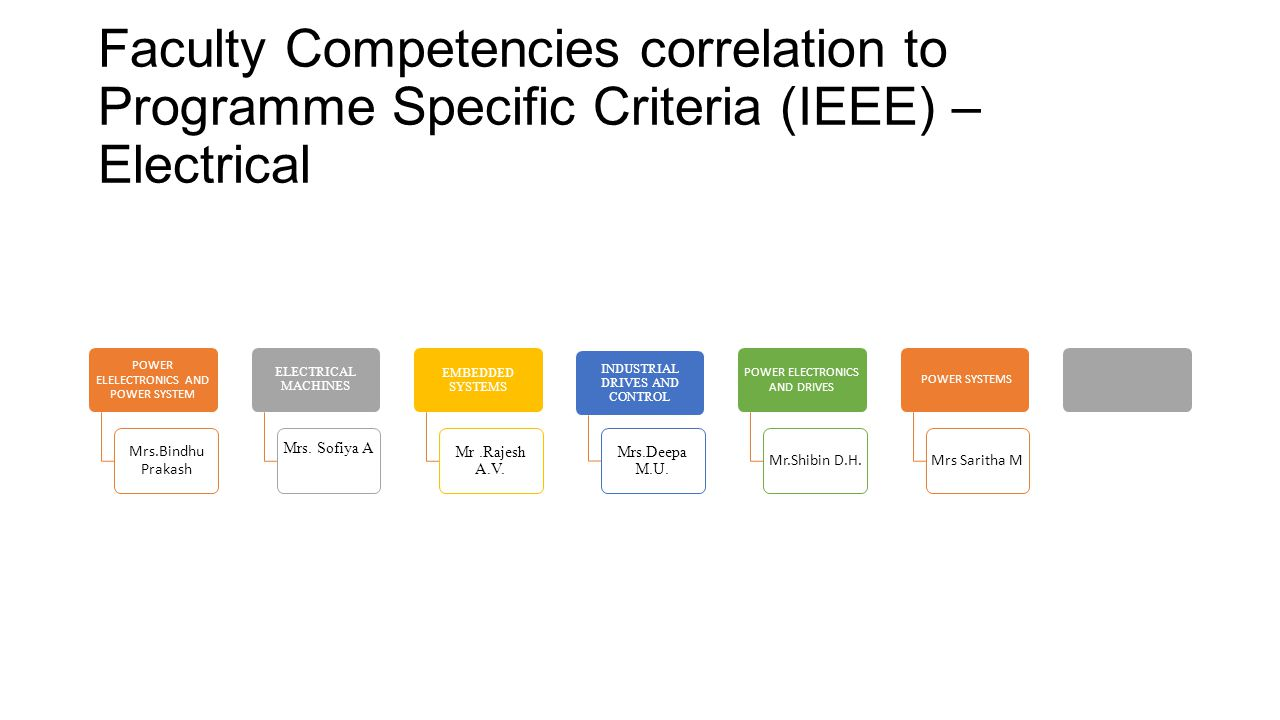 Faculty Competencies correlation to Programme Specific Criteria (IEEE) – Electrical POWER ELELECTRONICS AND POWER SYSTEM Mrs.Bindhu Prakash ELECTRICAL
