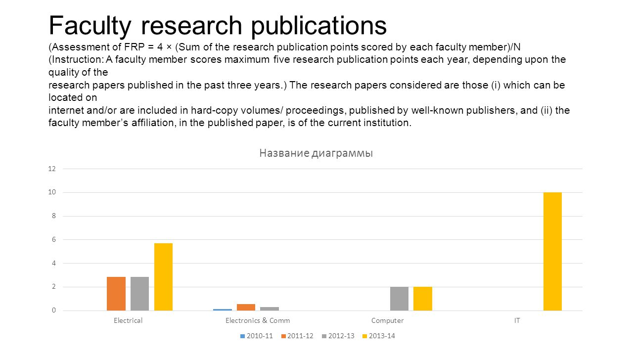 Faculty research publications (Assessment of FRP = 4 × (Sum of the research publication points scored by each faculty member)/N (Instruction: A facult