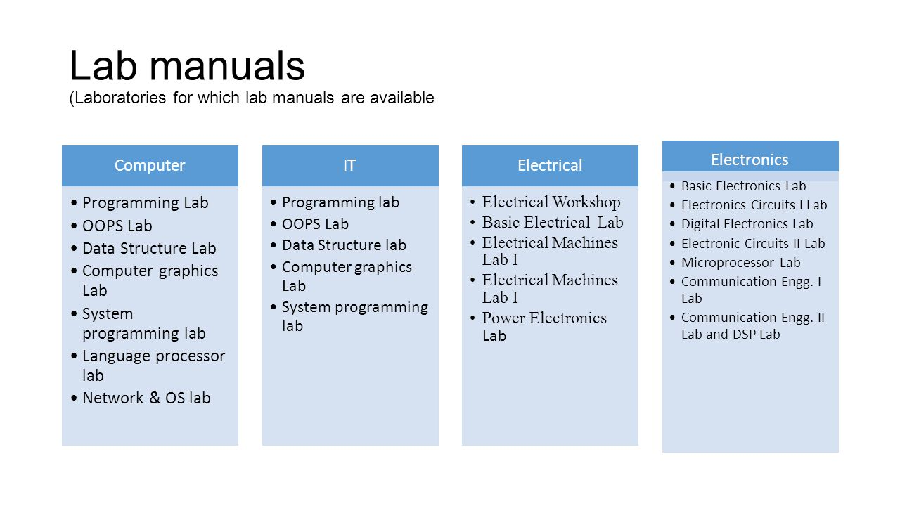 Lab manuals (Laboratories for which lab manuals are available Computer Programming Lab OOPS Lab Data Structure Lab Computer graphics Lab System progra