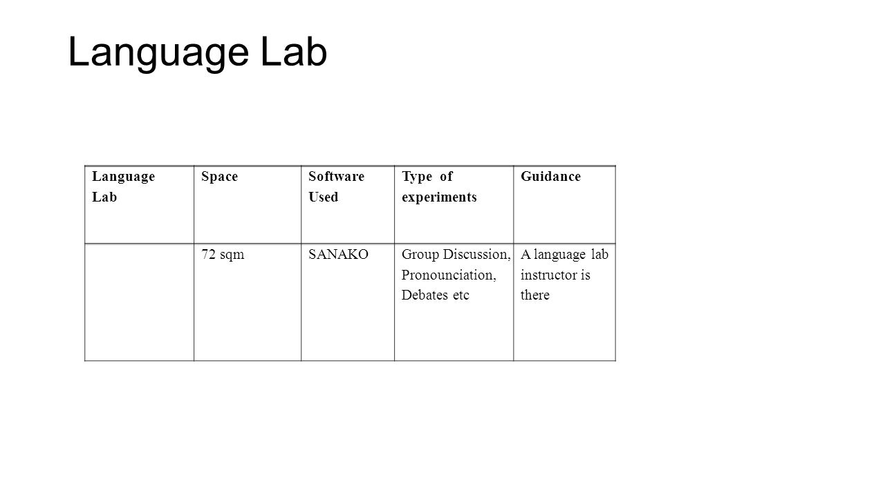 Language Lab Language Lab Space Software Used Type of experiments Guidance 72 sqmSANAKOGroup Discussion, Pronounciation, Debates etc A language lab in