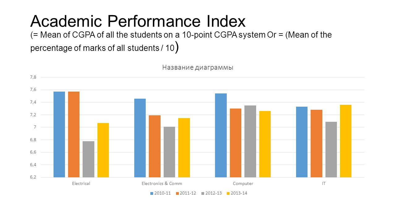 Academic Performance Index (= Mean of CGPA of all the students on a 10-point CGPA system Or = (Mean of the percentage of marks of all students / 10 )