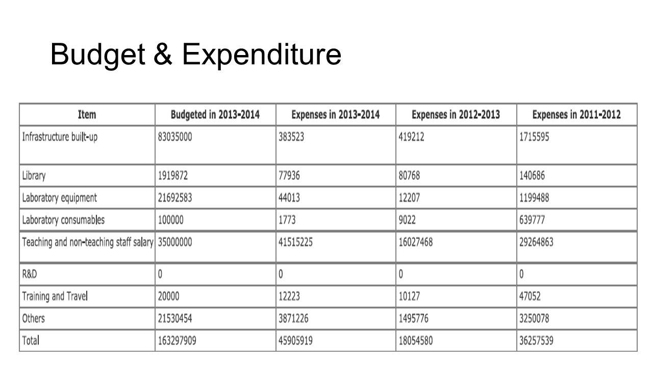 Budget & Expenditure