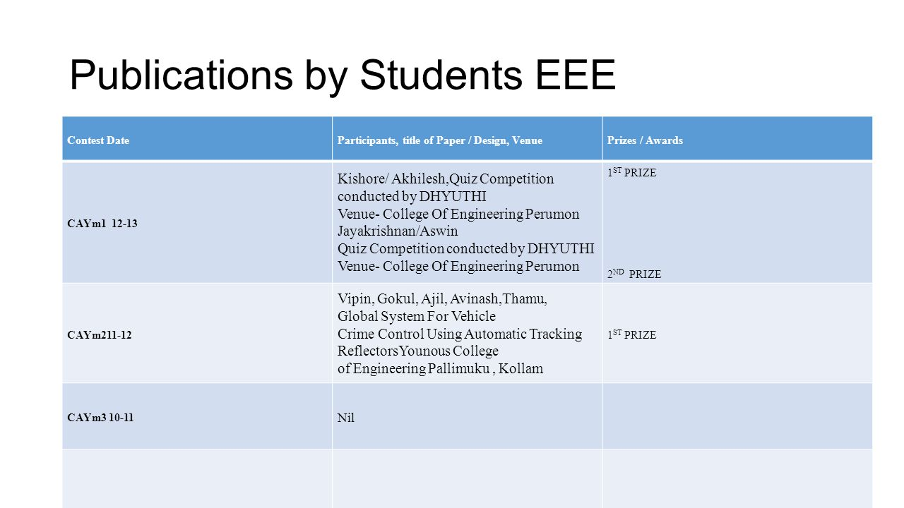 Publications by Students EEE Contest DateParticipants, title of Paper / Design, VenuePrizes / Awards CAYm1 12-13 Kishore/ Akhilesh,Quiz Competition co