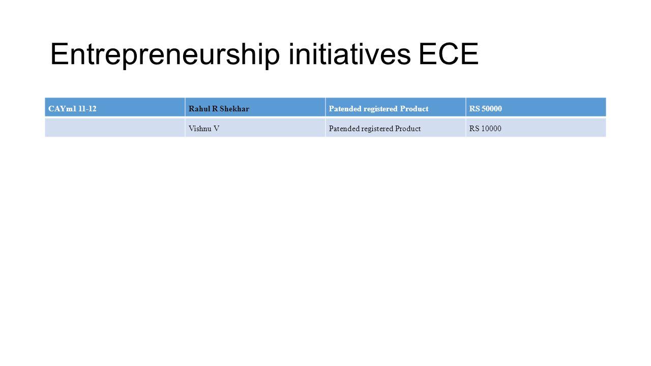 Entrepreneurship initiatives ECE CAYm1 11-12Rahul R ShekharPatended registered ProductRS 50000 Vishnu VPatended registered ProductRS 10000