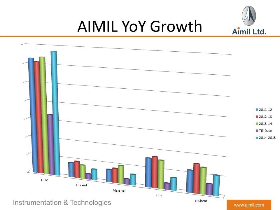 AIMIL YoY Growth