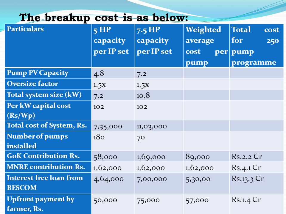 The breakup cost is as below: Particulars 5 HP capacity per IP set 7.5 HP capacity per IP set Weighted average cost per pump Total cost for 250 pump p