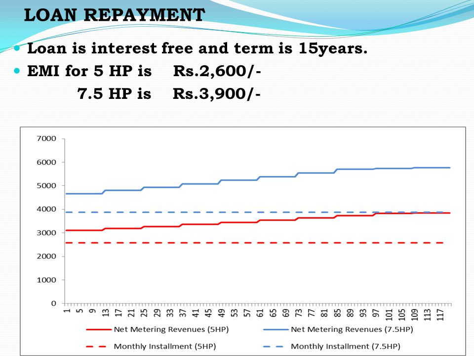 LOAN REPAYMENT Loan is interest free and term is 15years. EMI for 5 HP is Rs.2,600/- 7.5 HP is Rs.3,900/-