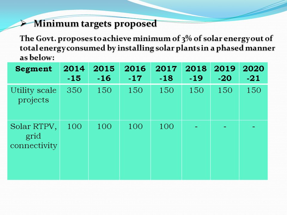  Minimum targets proposed The Govt. proposes to achieve minimum of 3% of solar energy out of total energy consumed by installing solar plants in a ph