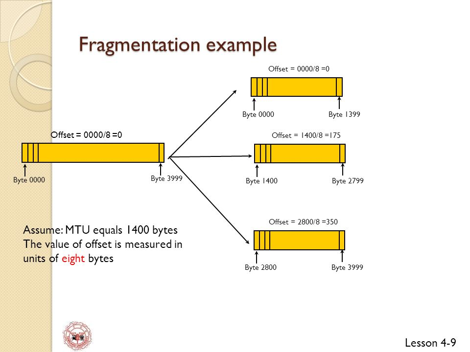 Lesson 4-10 資 管 Detailed fragment example (without considering options and upper layer header) 14567 4020 000 0 14567 1420 000 1 14567 1420 175 1 14567 1220 350 0 14567 820 175 1 14567 620 275 1 Byte 0000~3,999 Original datagram Fragment 1 Fragment 2 Fragment 3 Fragment 2.1 Fragment 2.2