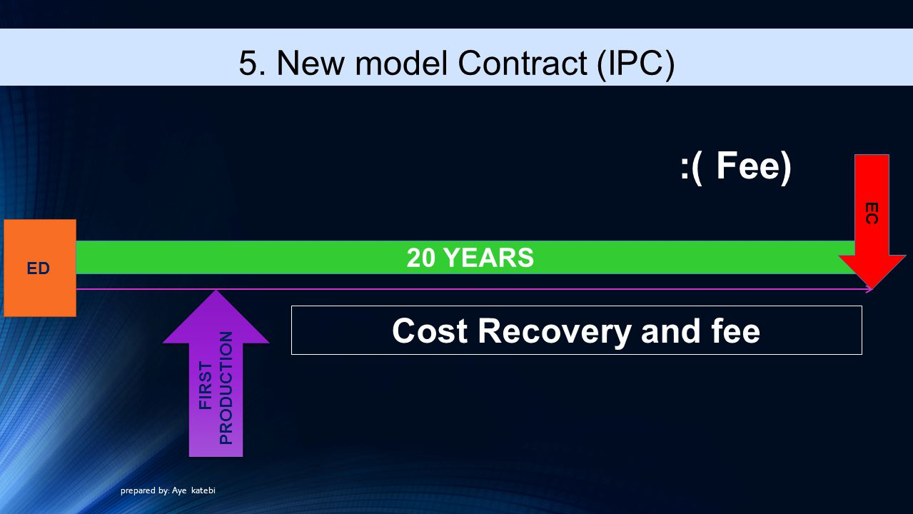 Fee) ): ED 20 YEARS EC Cost Recovery and fee FIRST PRODUCTION 5.