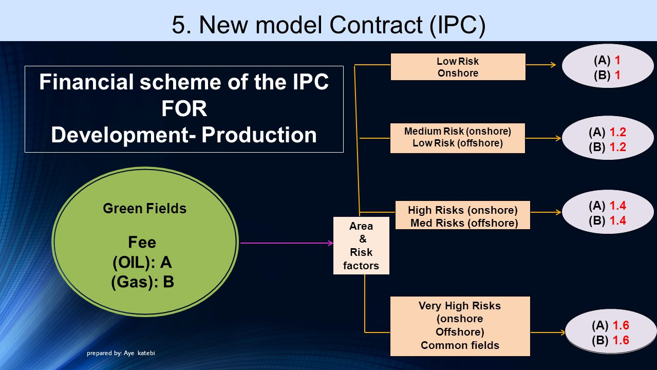 Financial scheme of the IPC FOR Development- Production Fee (OIL): A (Gas): B Green Fields Area & Risk factors Low Risk Onshore Medium Risk (onshore) Low Risk (offshore) High Risks (onshore) Med Risks (offshore) Very High Risks (onshore Offshore) Common fields (A) 1.2 (B) 1.2 (A) 1 (B) 1 (A) 1.4 (B) 1.4 (A) 1.6 (B) 1.6 (A) 1.6 (B) 1.6 5.