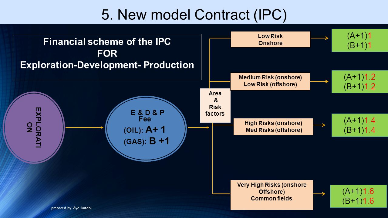 Financial scheme of the IPC FOR Exploration-Development- Production Area & Risk factors Low Risk Onshore Medium Risk (onshore) Low Risk (offshore) High Risks (onshore) Med Risks (offshore) Very High Risks (onshore Offshore) Common fields EXPLORATI ON E & D & P (A+1)1 (B+1)1 (A+1)1.2 (B+1)1.2 (A+1)1.4 (B+1)1.4 (A+1)1.6 (B+1)1.6 Fee (OIL): A+ 1 (GAS): B +1 5.