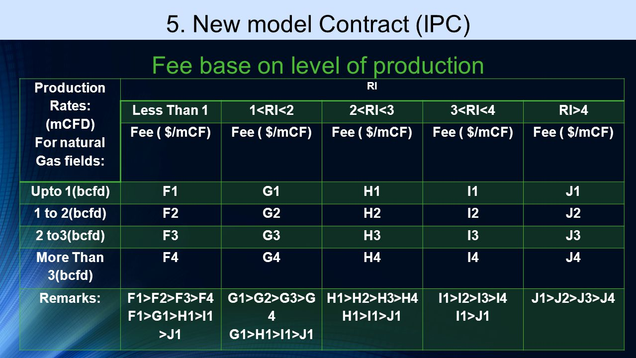 Production Rates: (mCFD) For natural Gas fields: RI Less Than 11<RI<22<RI<33<RI<4RI>4 Fee ( $/mCF) Upto 1(bcfd)F1G1H1I1J1 1 to 2(bcfd)F2G2H2I2J2 2 to3(bcfd)F3G3H3I3J3 More Than 3(bcfd) F4G4H4I4J4 Remarks:F1>F2>F3>F4 F1>G1>H1>I1 >J1 G1>G2>G3>G 4 G1>H1>I1>J1 H1>H2>H3>H4 H1>I1>J1 I1>I2>I3>I4 I1>J1 J1>J2>J3>J4 5.