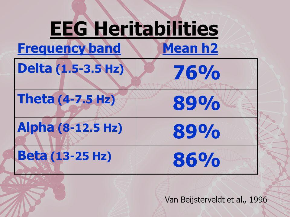 EEG Heritabilities Delta (1.5-3.5 Hz) 76% Theta (4-7.5 Hz) 89% Alpha (8-12.5 Hz) 89% Beta (13-25 Hz) 86% Van Beijsterveldt et al., 1996 Frequency bandMean h2