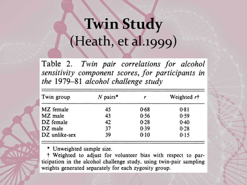 Twin Study (Heath, et al.1999)