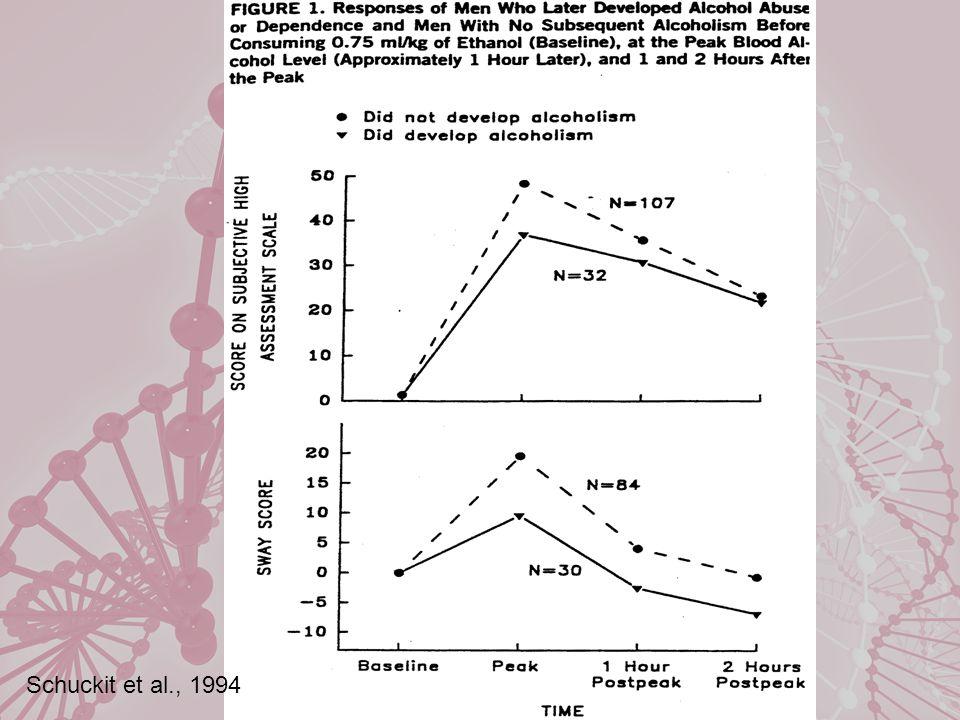 Schuckit et al., 1994