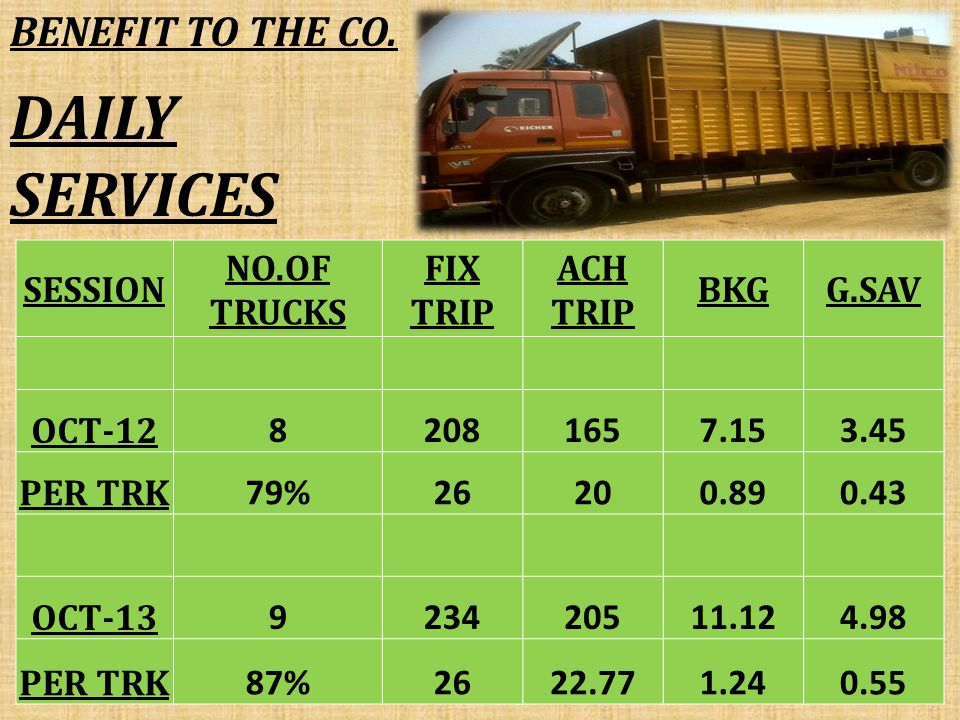 DAILY SERVICES SESSION NO.OF TRUCKS FIX TRIP ACH TRIP BKGG.SAV OCT-12 82081657.153.45 PER TRK 79%26200.890.43 OCT-13 923420511.124.98 PER TRK 87%2622.771.240.55 BENEFIT TO THE CO.