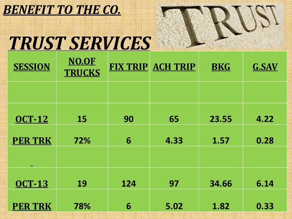 TRUST SERVICES SESSION NO.OF TRUCKS FIX TRIPACH TRIPBKGG.SAV OCT-12 15906523.554.22 PER TRK 72%64.331.570.28 OCT-13 191249734.666.14 PER TRK 78%65.021.820.33 BENEFIT TO THE CO.