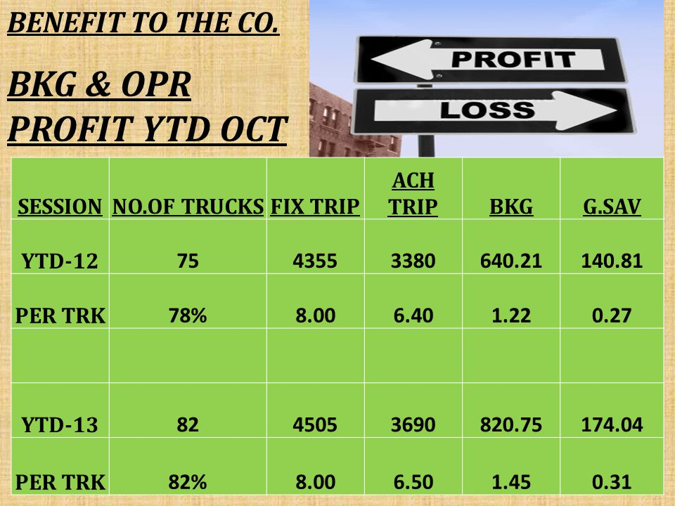 BKG & OPR PROFIT YTD OCT SESSIONNO.OF TRUCKSFIX TRIP ACH TRIPBKGG.SAV YTD-12 7543553380640.21140.81 PER TRK 78%8.006.401.220.27 YTD-13 8245053690820.75174.04 PER TRK 82%8.006.501.450.31 BENEFIT TO THE CO.