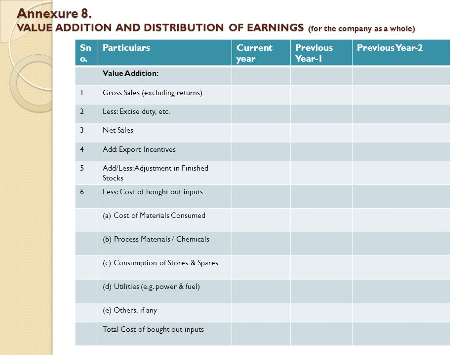 Annexure 8.VALUE ADDITION AND DISTRIBUTION OF EARNINGS (for the company as a whole) Sn o.