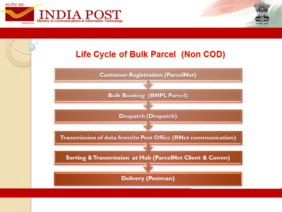Life Cycle of Bulk Parcel (Non COD) Delivery (Postman) Sorting & Transmission at Hub (ParcelNet Client & Comm) Customer Registration (ParcelNet)