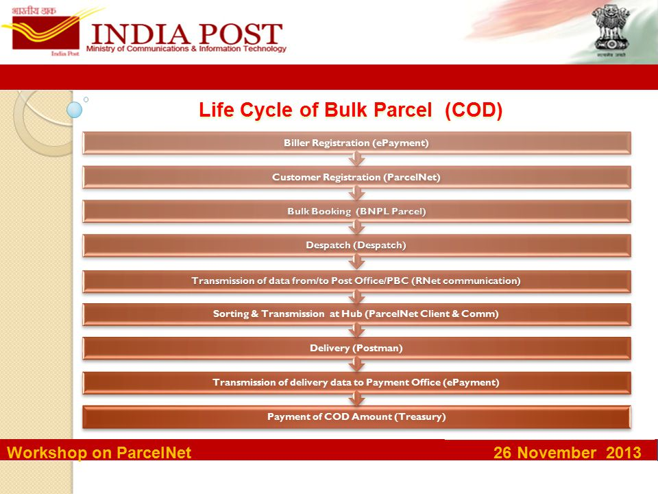 Life Cycle of Bulk Parcel (COD) Payment of COD Amount (Treasury) Transmission of delivery data to Payment Office (ePayment) Delivery (Postman) Sorting & Transmission at Hub (ParcelNet Client & Comm) Customer Registration (ParcelNet) Biller Registration (ePayment) Workshop on ParcelNet 26 November 2013