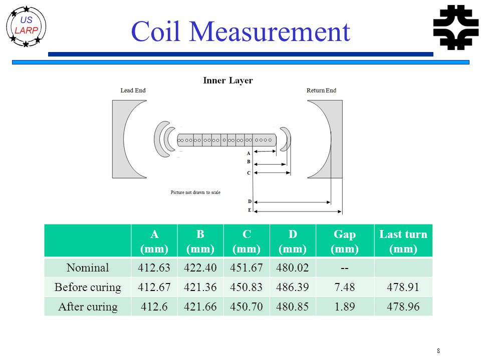Coil Measurement 8 A (mm) B (mm) C (mm) D (mm) Gap (mm) Last turn (mm) Nominal412.63422.40451.67480.02-- Before curing412.67421.36450.83486.397.48478.91 After curing412.6421.66450.70480.851.89478.96