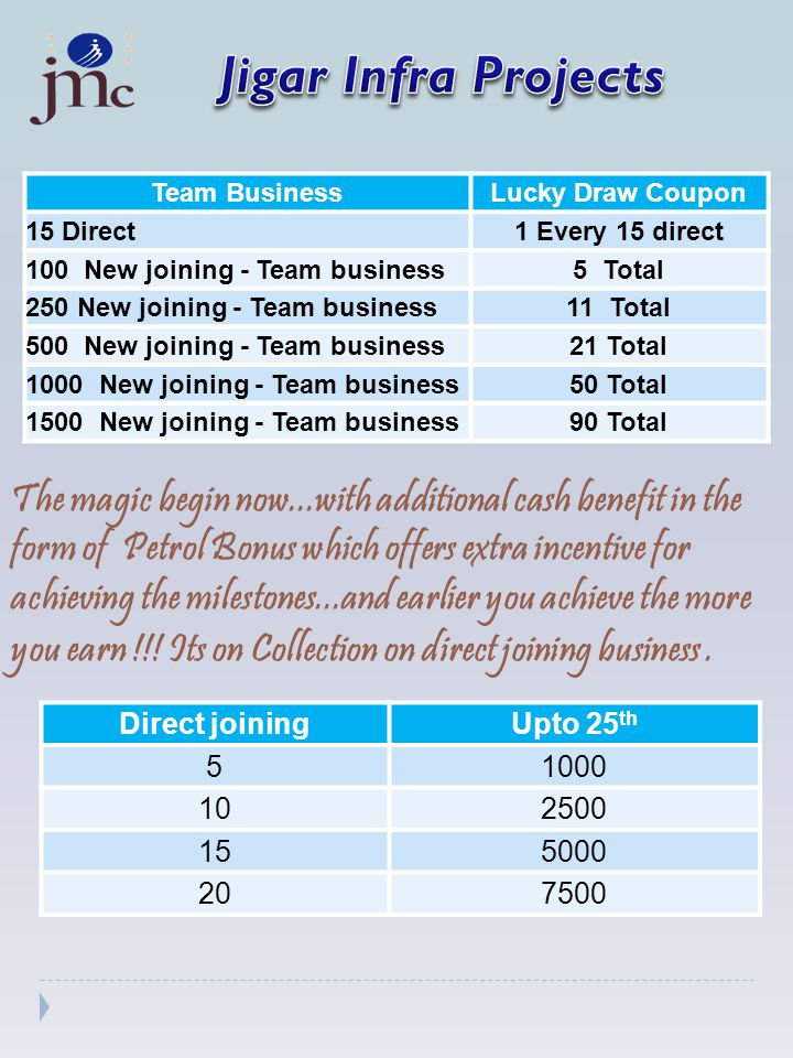 Team BusinessLucky Draw Coupon 15 Direct1 Every 15 direct 100 New joining - Team business5 Total 250 New joining - Team business11 Total 500 New joining - Team business21 Total 1000 New joining - Team business50 Total 1500 New joining - Team business90 Total The magic begin now...with additional cash benefit in the form of Petrol Bonus which offers extra incentive for achieving the milestones...and earlier you achieve the more you earn !!.