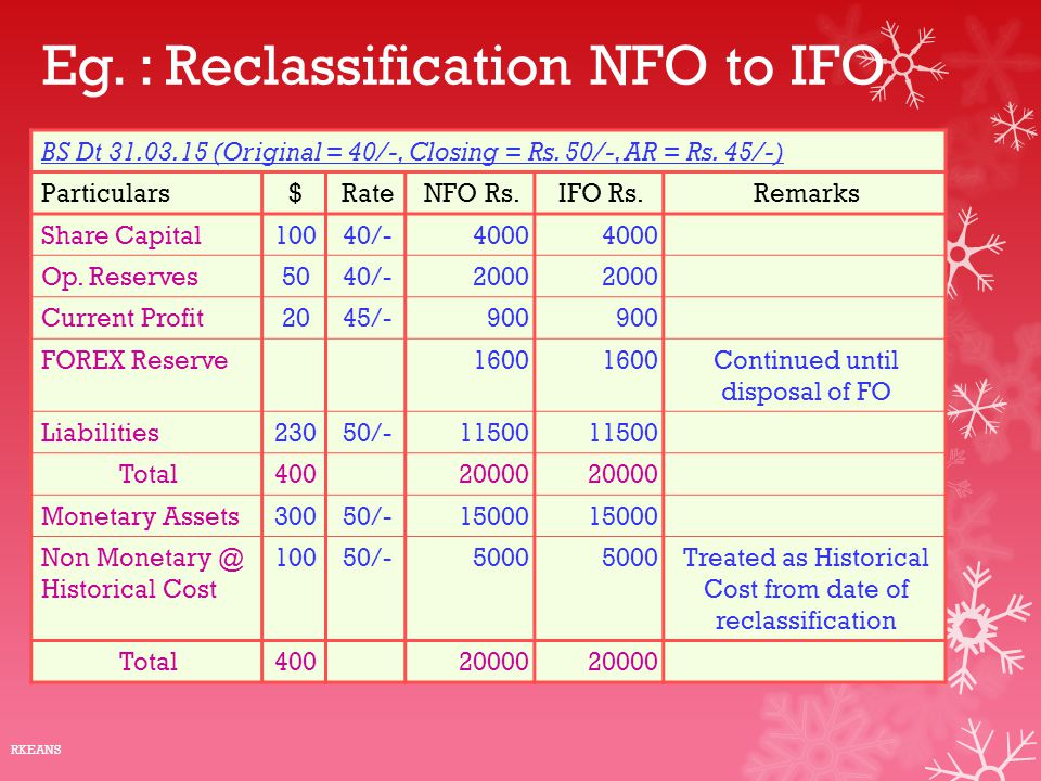 Eg. : Reclassification NFO to IFO BS Dt 31.03.15 (Original = 40/-, Closing = Rs. 50/-, AR = Rs. 45/-) Particulars$RateNFO Rs.IFO Rs.Remarks Share Capi