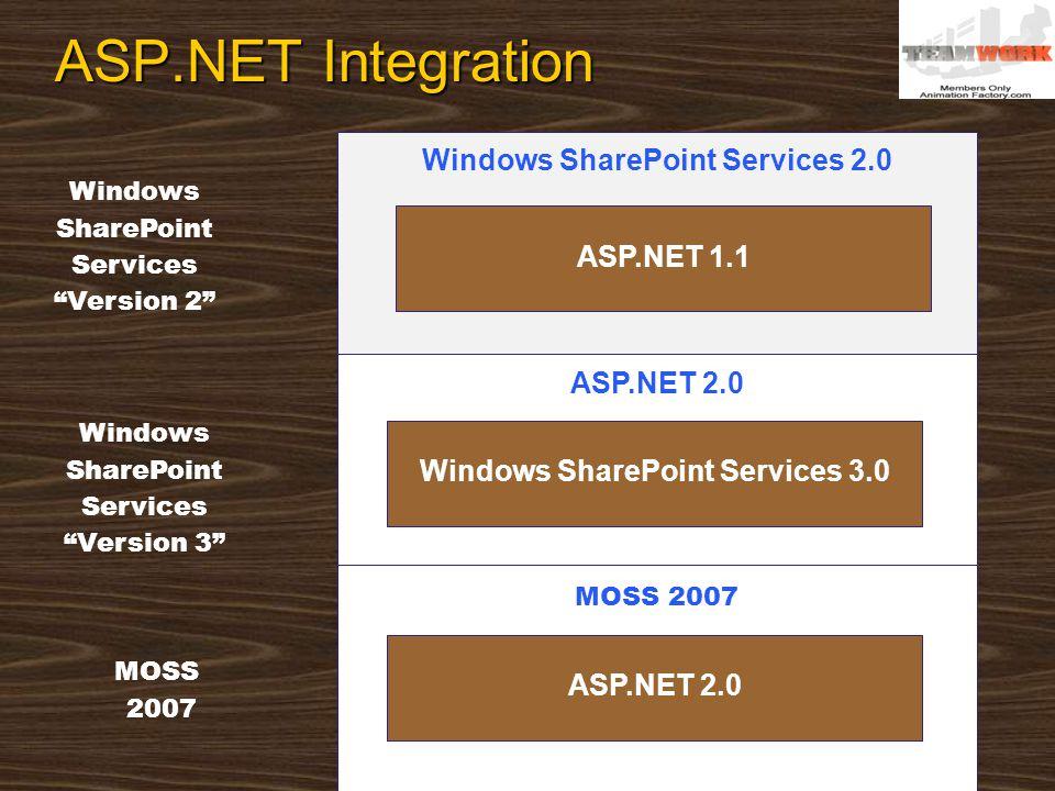 Windows SharePoint Services 2.0 Windows SharePoint Services Version 2 Windows SharePoint Services Version 3 ASP.NET 1.1 ASP.NET Integration ASP.NET 2.0 Windows SharePoint Services 3.0 MOSS 2007 MOSS 2007 ASP.NET 2.0