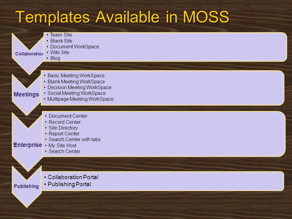 Templates Available in MOSS Collaboratio n Team Site Blank Site Document WorkSpace Wiki Site Blog Meetings Basic Meeting WorkSpace Blank Meeting WorkS