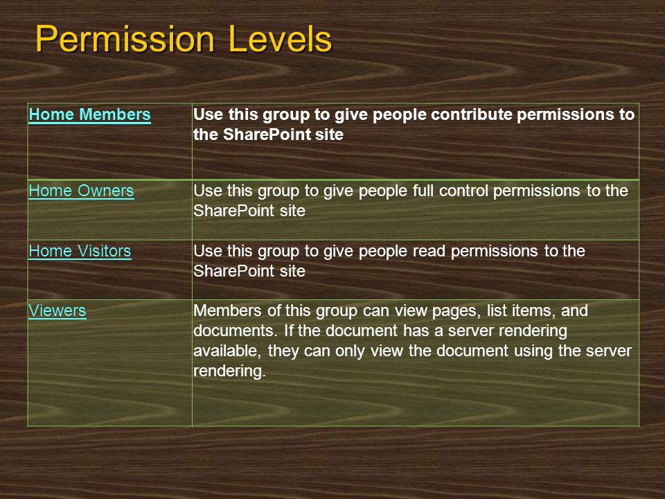 Permission Levels Home MembersUse this group to give people contribute permissions to the SharePoint site Home OwnersUse this group to give people ful