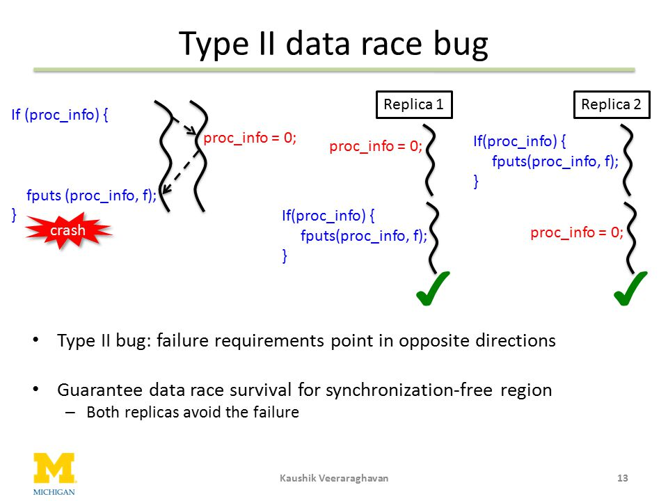 Type II data race bug Kaushik Veeraraghavan13 Type II bug: failure requirements point in opposite directions Guarantee data race survival for synchron