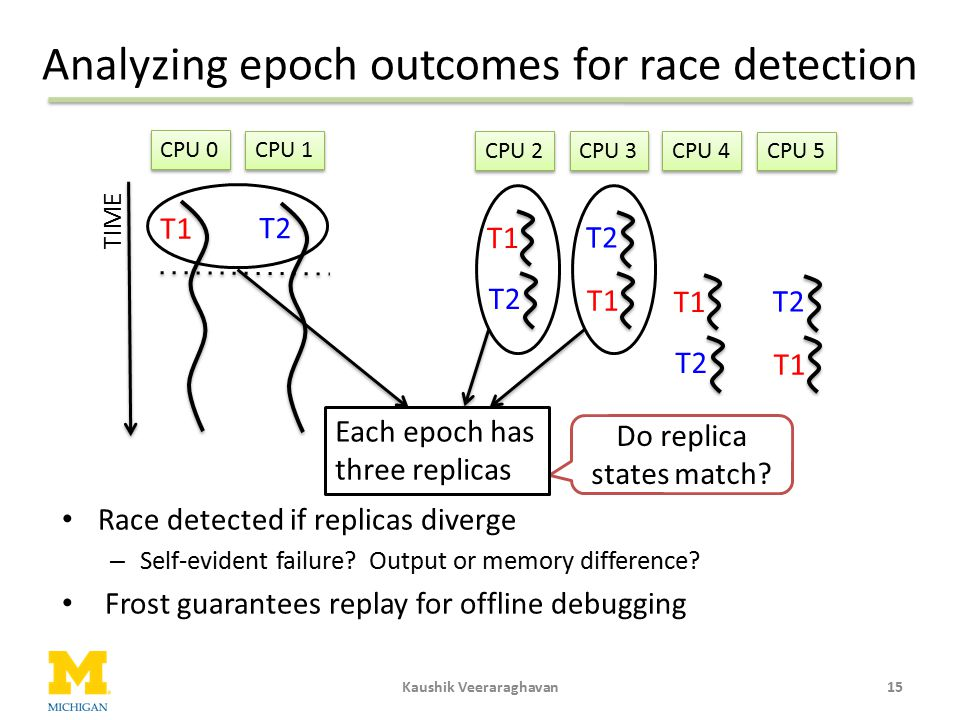 Analyzing epoch outcomes for race detection 15Kaushik Veeraraghavan CPU 4 CPU 2 CPU 5 CPU 3 Race detected if replicas diverge – Self-evident failure?