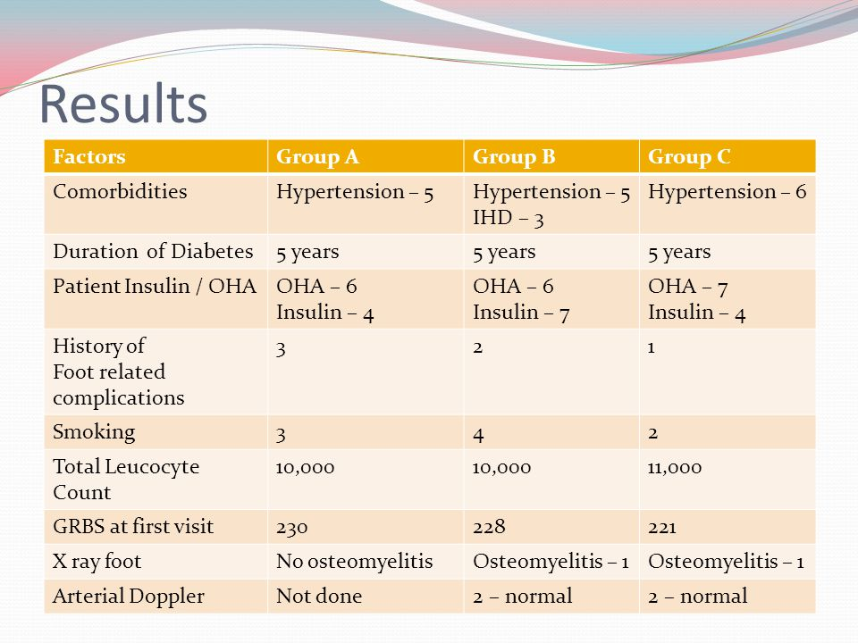 Results FactorsGroup AGroup BGroup C ComorbiditiesHypertension – 5 IHD – 3 Hypertension – 6 Duration of Diabetes5 years Patient Insulin / OHAOHA – 6 Insulin – 4 OHA – 6 Insulin – 7 OHA – 7 Insulin – 4 History of Foot related complications 321 Smoking342 Total Leucocyte Count 10,000 11,000 GRBS at first visit230228221 X ray footNo osteomyelitisOsteomyelitis – 1 Arterial DopplerNot done2 – normal