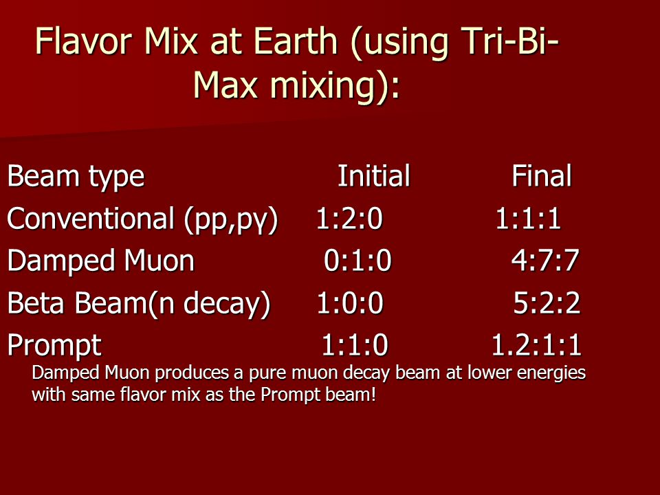 Flavor Mix at Earth (using Tri-Bi- Max mixing): Beam type Initial Final Conventional (pp,pγ) 1:2:0 1:1:1 Damped Muon 0:1:0 4:7:7 Beta Beam(n decay) 1:0:0 5:2:2 Prompt 1:1:0 1.2:1:1 Damped Muon produces a pure muon decay beam at lower energies with same flavor mix as the Prompt beam!