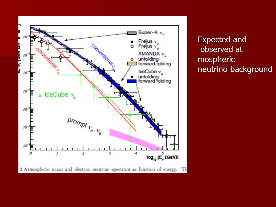 GRB: Expected and observed at mospheric neutrino background
