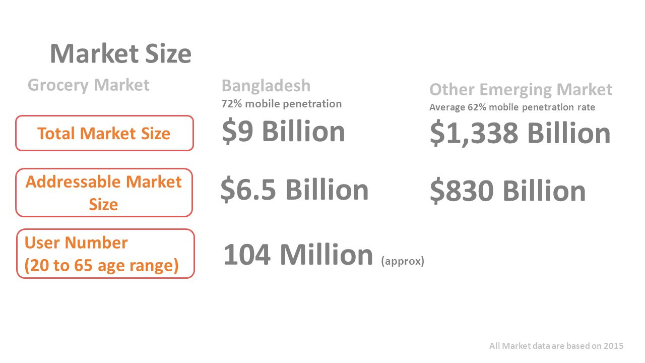 Market Size Bangladesh 72% mobile penetration $9 Billion Other Emerging Market Average 62% mobile penetration rate $1,338 Billion Total Market Size Addressable Market Size $6.5 Billion $830 Billion Grocery Market User Number (20 to 65 age range) 104 Million (approx) All Market data are based on 2015