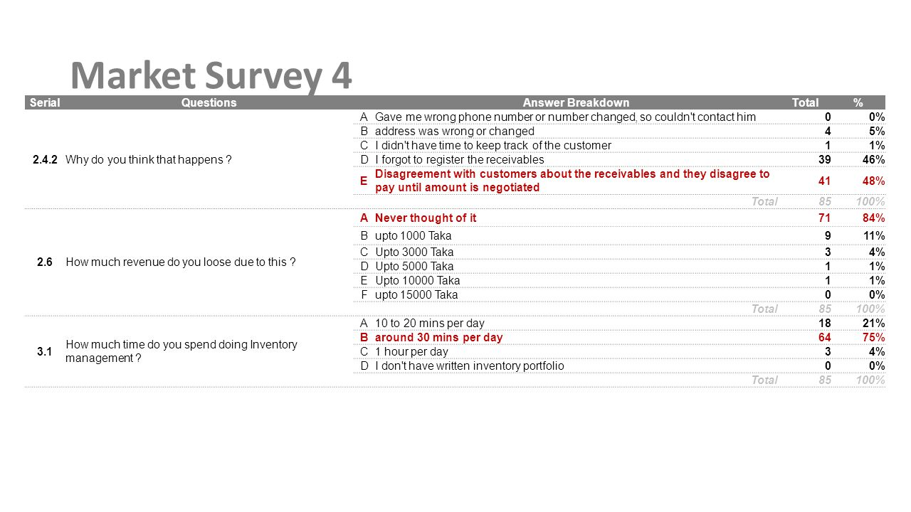 Market Survey 4 SerialQuestions Answer BreakdownTotal% 2.4.2Why do you think that happens .