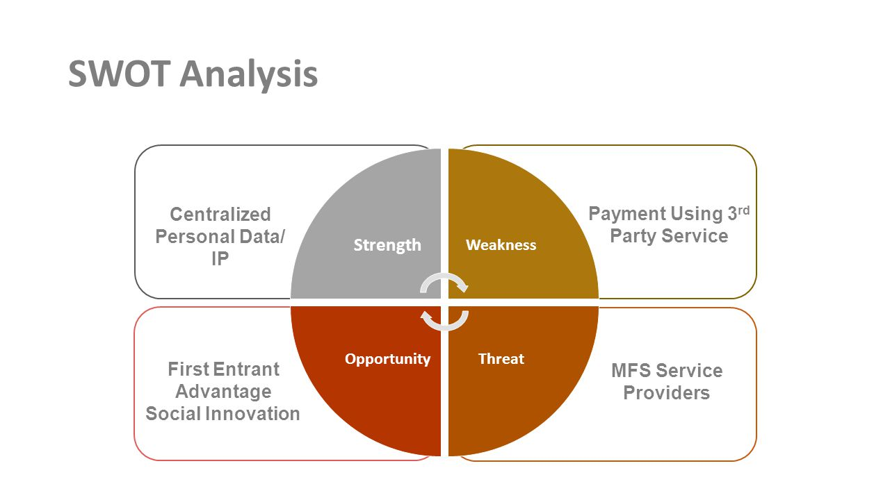 SWOT Analysis Strength Weakness ThreatOpportunity Payment Using 3 rd Party Service MFS Service Providers First Entrant Advantage Social Innovation Centralized Personal Data/ IP