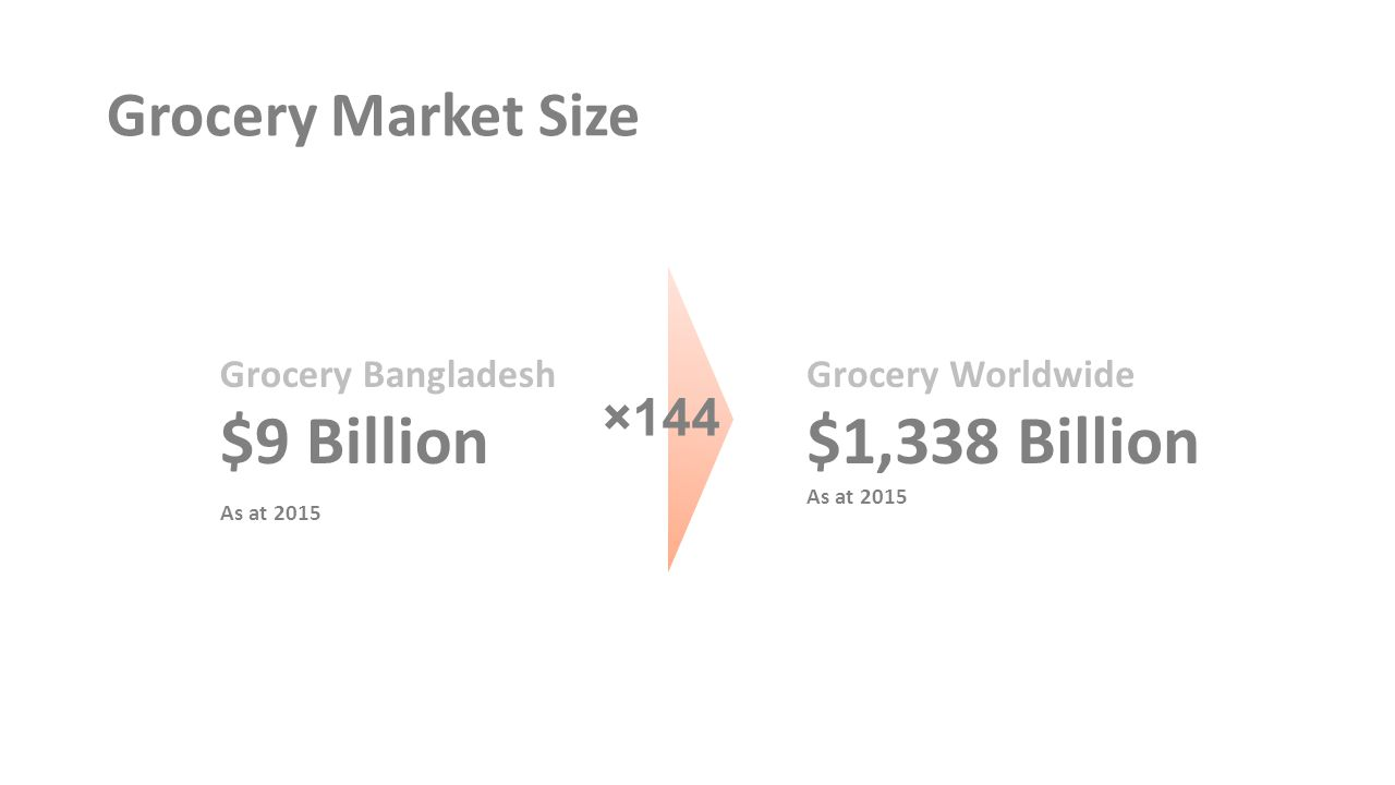 Grocery Market Size Grocery Bangladesh $9 Billion As at 2015 Grocery Worldwide $1,338 Billion As at 2015 ×144